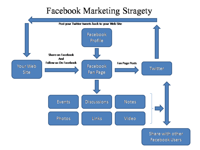 facebook marketing